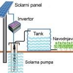 solarna pumpa navodnjavanje